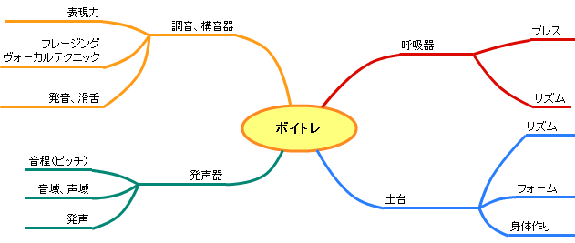 voicetraining_8Mindmap