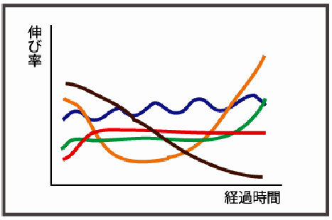 nobiritsu-graph