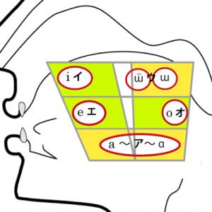 vowel_chart
