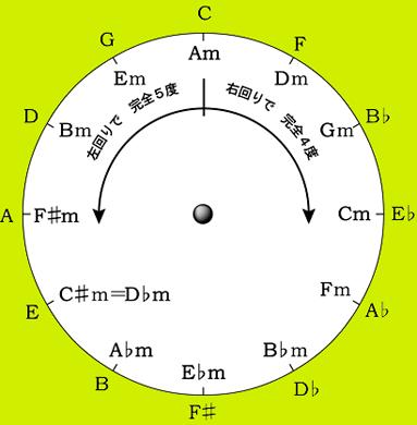 sircle of 5th