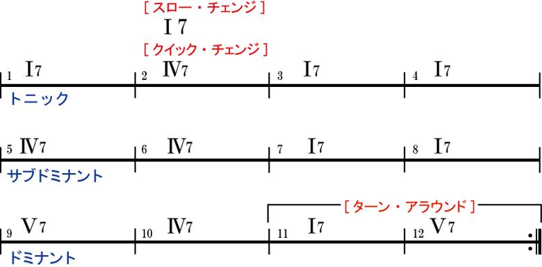 BLUES_diagram02