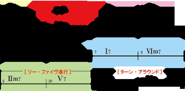 BLUESdiagram03