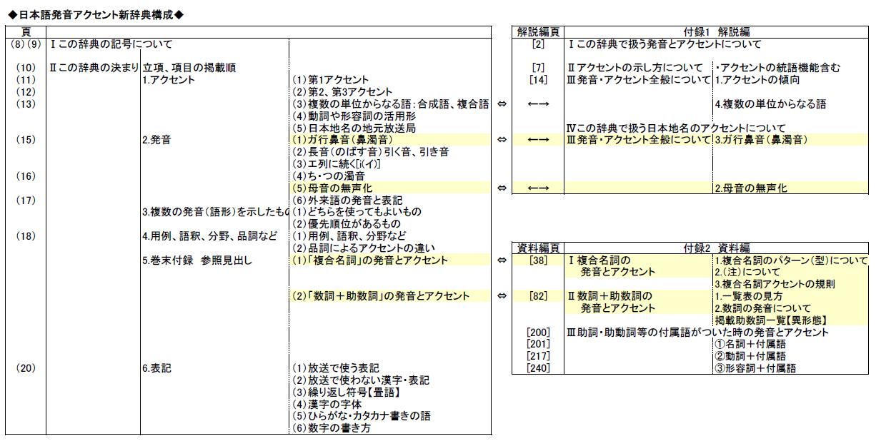 日本語発音アクセント新辞典の構成
