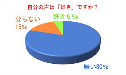 声好き円グラフ